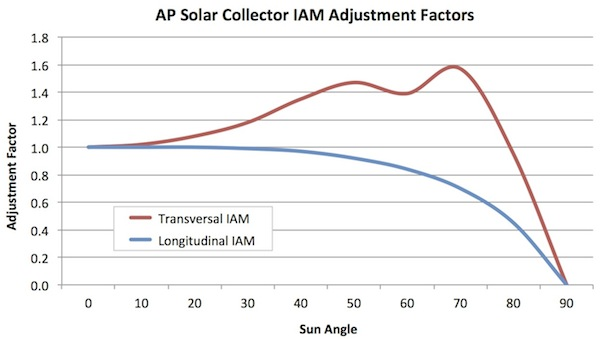Solar Collector Efficiency Apricus Solar Water Heater