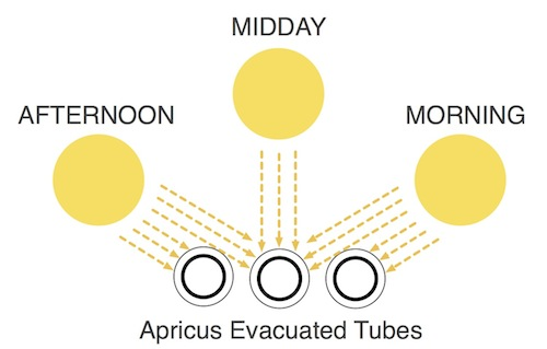 Apricus evacuated tube solar water heater passive solar tracking