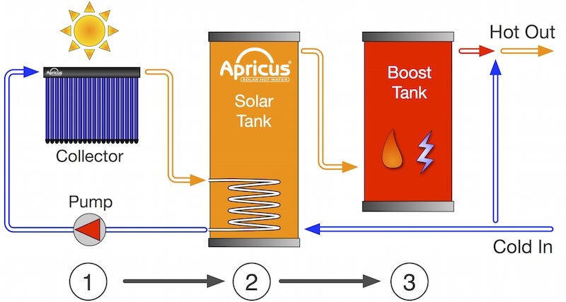 Apricus ETC evacuated tube solar collector basic operation diagram