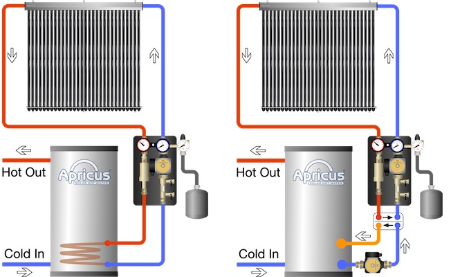 apricus solar water heater closed loop system diagrams