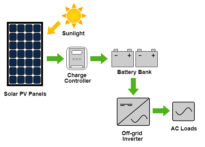 Solar PV Systems, PV Power System - Apricus Solar PV System on