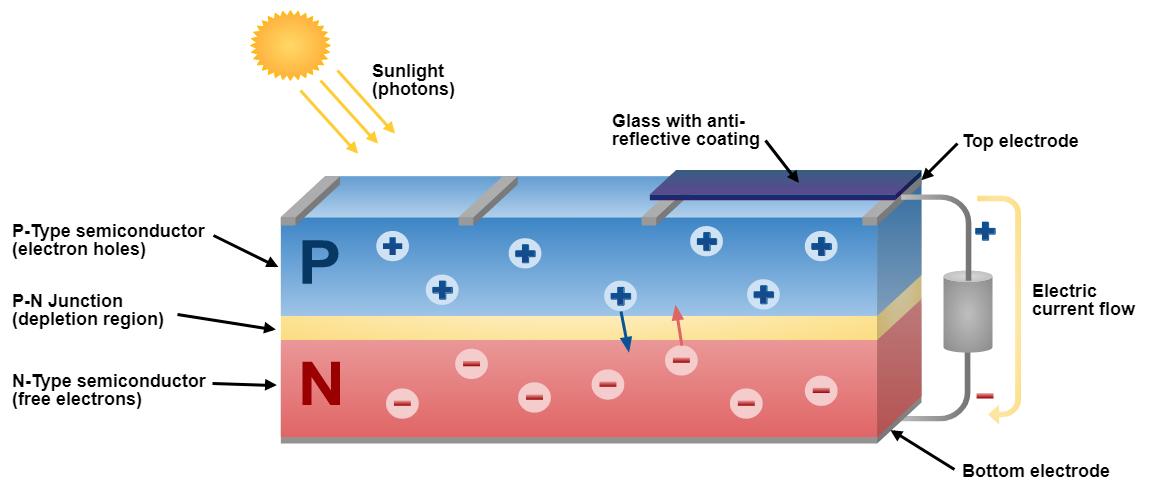 Pv Solar Panel Diagram - Smart Wiring Diagrams •