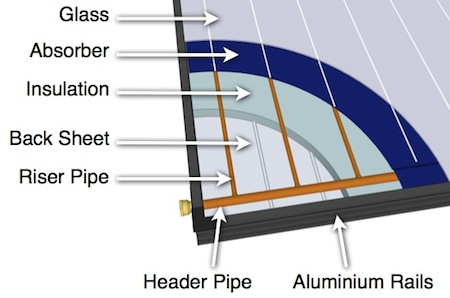 Apricus flat plate solar collector design overview