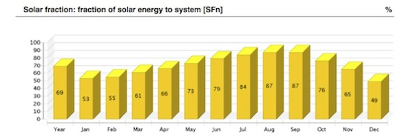 System sizing of Apricus solar thermal hot water systems using polysun software