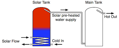 Apricus solar water heating pre-heat system
